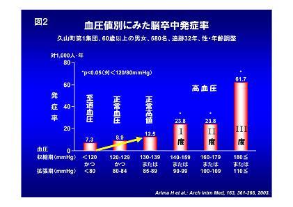 血圧 正常 値 60 代